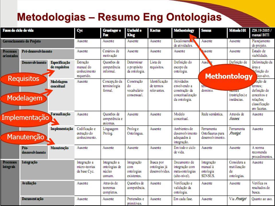 Metodologias – Resumo Eng Ontologias Methontology Requisitos Modelagem Implementação Manutenção