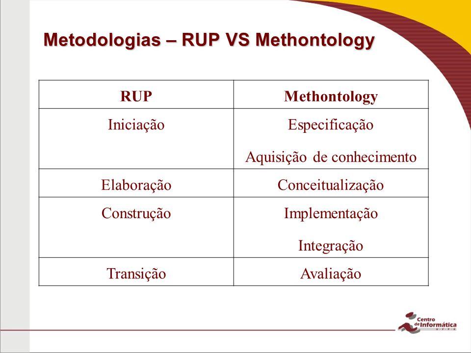 Metodologias – RUP VS Methontology RUPMethontology Iniciação Especificação Aquisição de conhecimento ElaboraçãoConceitualização Construção Implementação Integração TransiçãoAvaliação