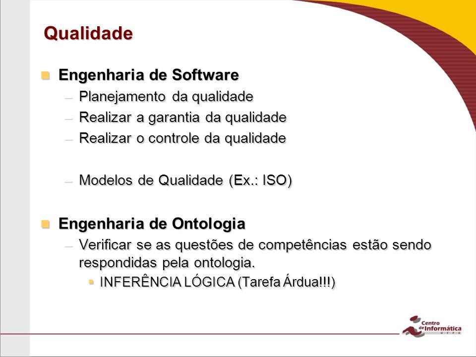 Qualidade Engenharia de Software Engenharia de Software –Planejamento da qualidade –Realizar a garantia da qualidade –Realizar o controle da qualidade –Modelos de Qualidade (Ex.: ISO) Engenharia de Ontologia Engenharia de Ontologia –Verificar se as questões de competências estão sendo respondidas pela ontologia.