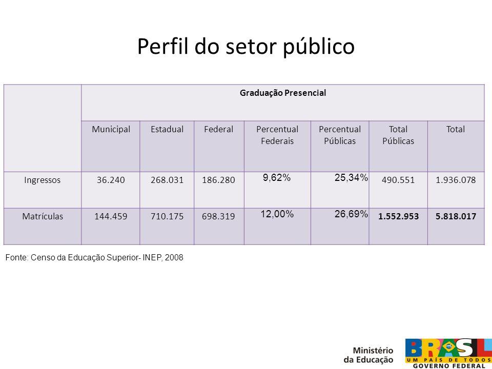 Perfil do setor público Graduação Presencial MunicipalEstadualFederalPercentual Federais Percentual Públicas Total Públicas Total Ingressos36.240268.0