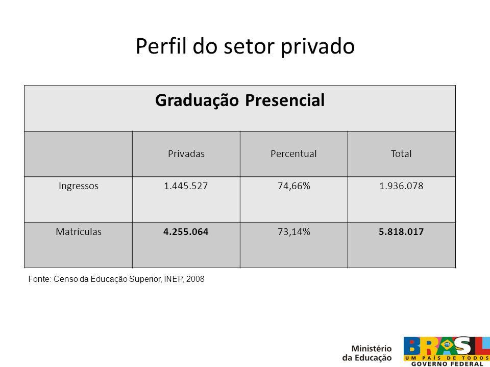 Perfil do setor privado Graduação Presencial PrivadasPercentualTotal Ingressos1.445.52774,66%1.936.078 Matrículas4.255.06473,14%5.818.017 Fonte: Censo