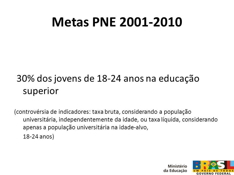 Metas PNE 2001-2010 30% dos jovens de 18-24 anos na educação superior (controvérsia de indicadores: taxa bruta, considerando a população universitária