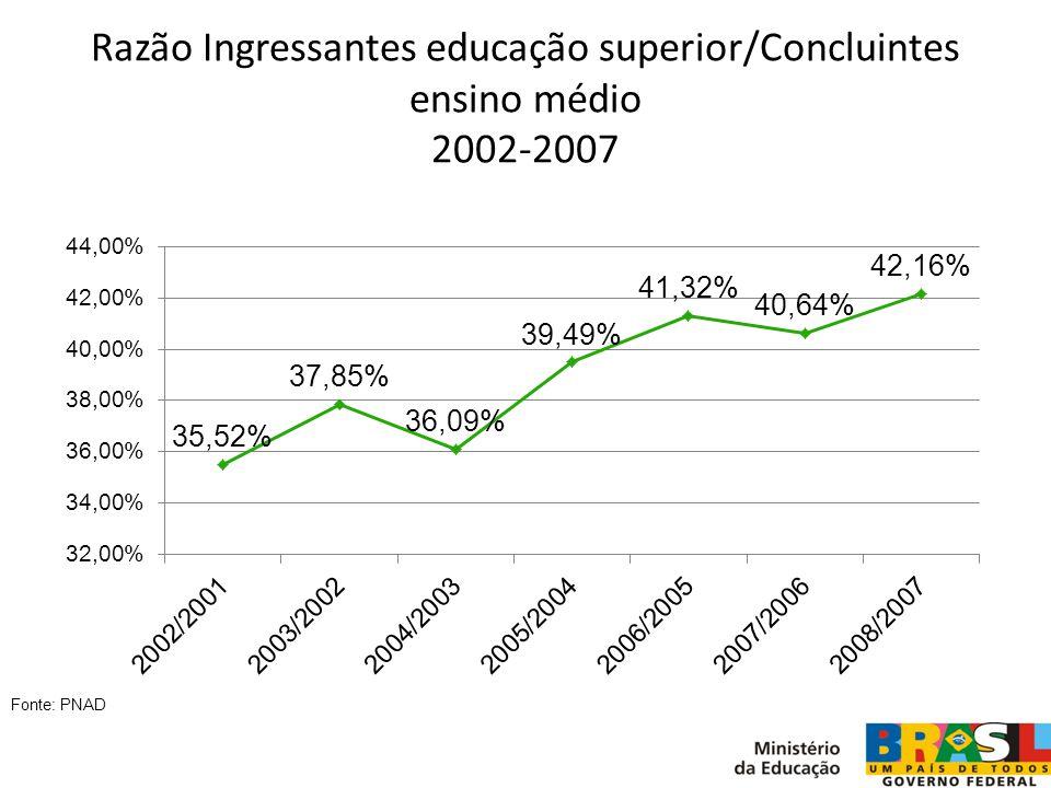 Razão Ingressantes educação superior/Concluintes ensino médio 2002-2007 Fonte: PNAD