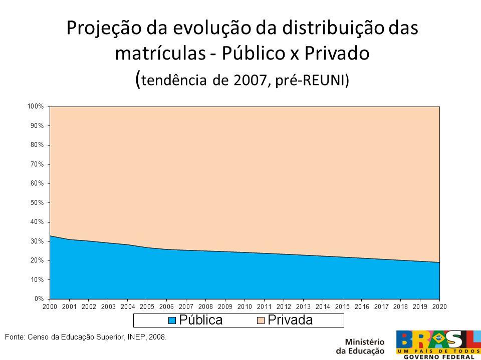Projeção da evolução da distribuição das matrículas - Público x Privado ( tendência de 2007, pré-REUNI) Fonte: Censo da Educação Superior, INEP, 2008.