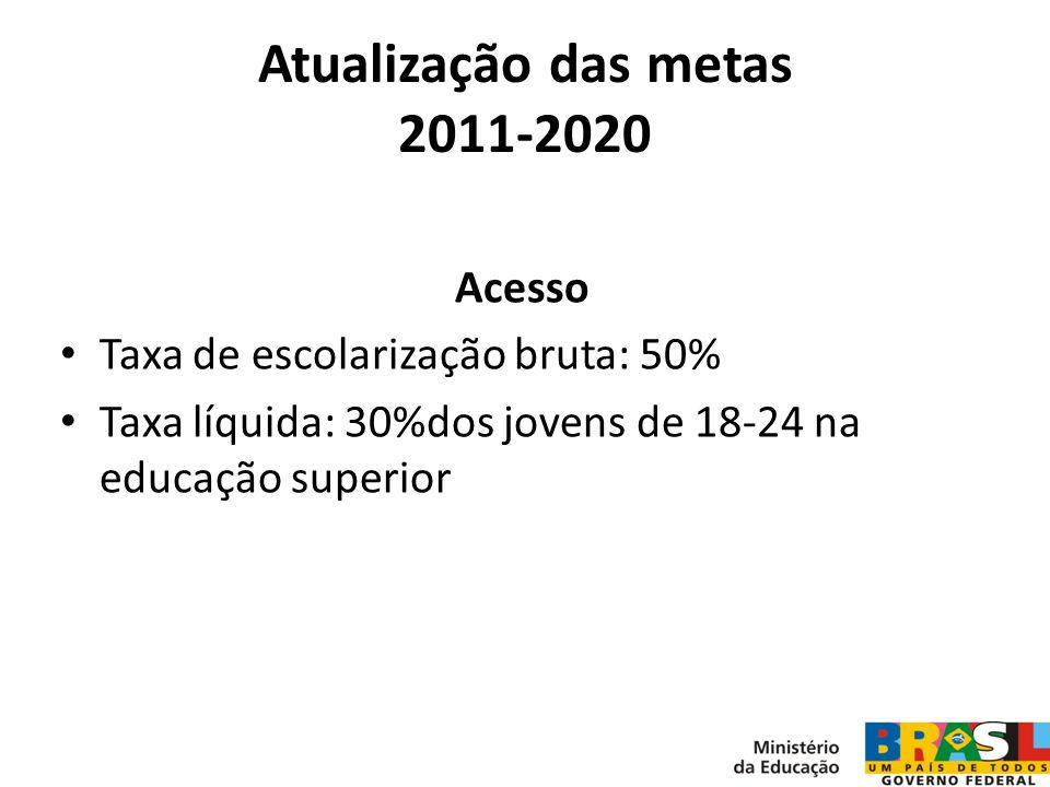 Atualização das metas 2011-2020 Acesso Taxa de escolarização bruta: 50% Taxa líquida: 30%dos jovens de 18-24 na educação superior