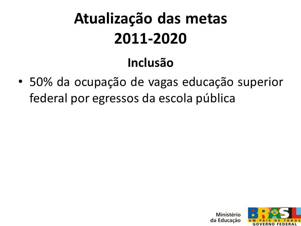 Atualização das metas 2011-2020 Inclusão 50% da ocupação de vagas educação superior federal por egressos da escola pública