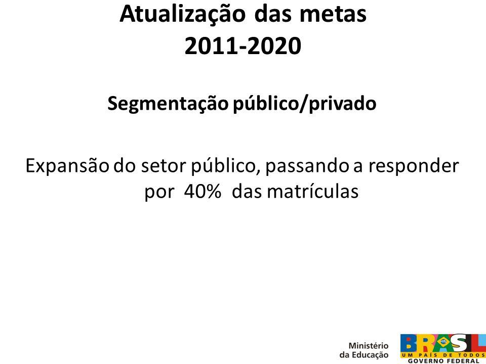 Atualização das metas 2011-2020 Segmentação público/privado Expansão do setor público, passando a responder por 40% das matrículas