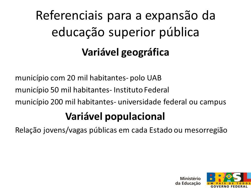 Referenciais para a expansão da educação superior pública Variável geográfica município com 20 mil habitantes- polo UAB município 50 mil habitantes- I