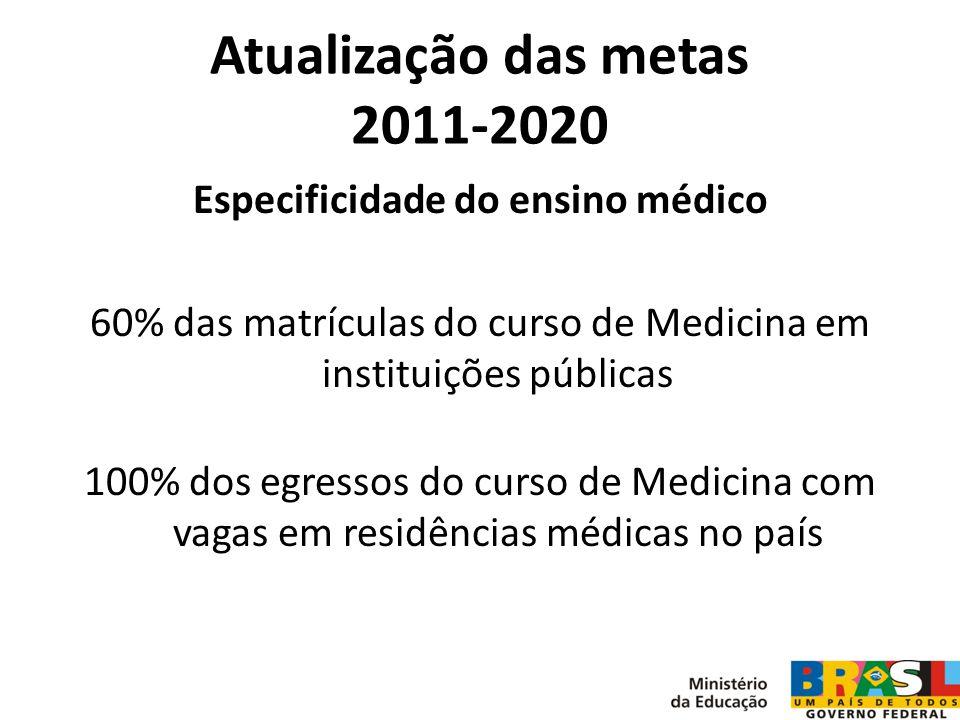 Atualização das metas 2011-2020 Especificidade do ensino médico 60% das matrículas do curso de Medicina em instituições públicas 100% dos egressos do
