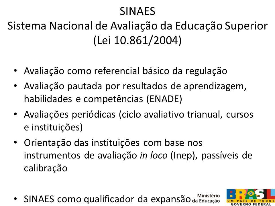SINAES Sistema Nacional de Avaliação da Educação Superior (Lei 10.861/2004) Avaliação como referencial básico da regulação Avaliação pautada por resul