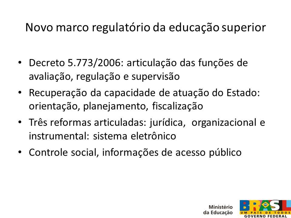 Novo marco regulatório da educação superior Decreto 5.773/2006: articulação das funções de avaliação, regulação e supervisão Recuperação da capacidade