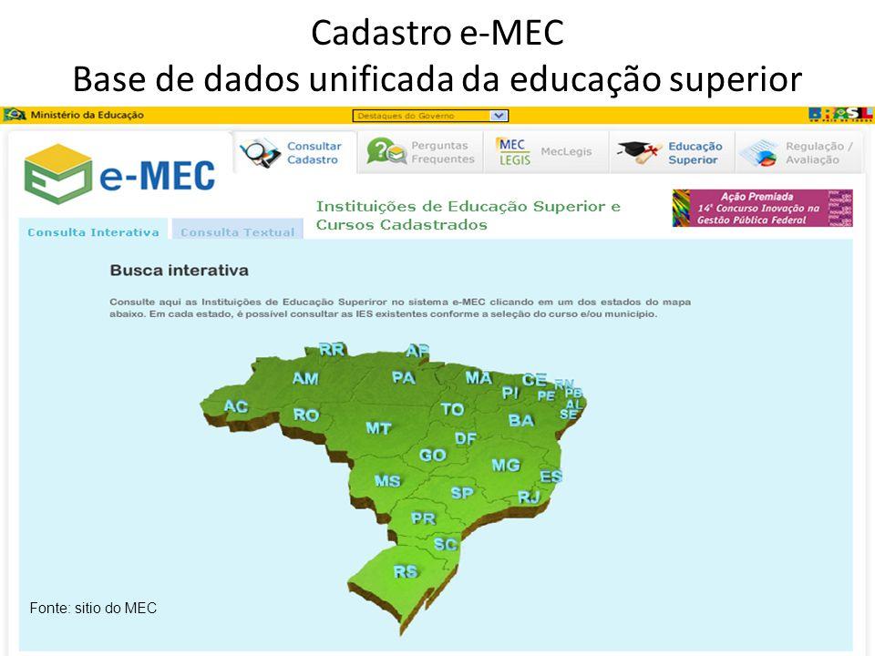 Cadastro e-MEC Base de dados unificada da educação superior Fonte: sitio do MEC