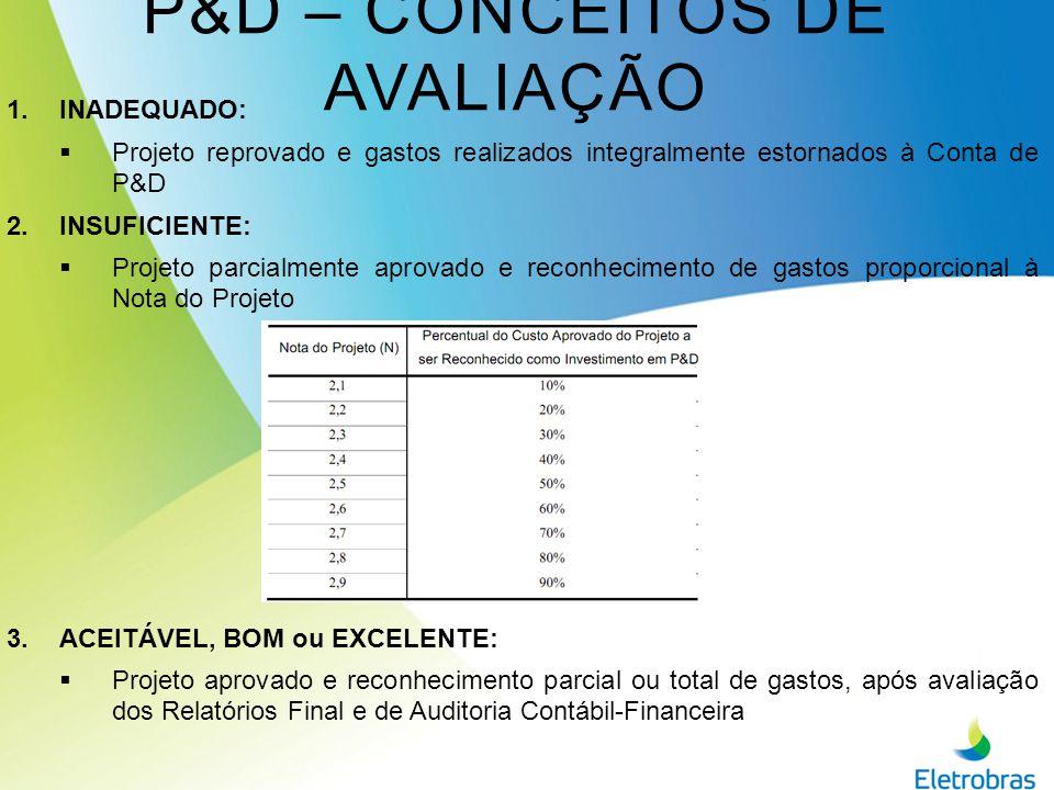 P&D – P ROCEDIMENTOS CHAMADA PÚBLICA: MARÇO ORIENTAÇÕES SITE ELETROBRAS ALAGOAS SUBMISSÃO DE PROPOSTA À ELETROBRAS ALAGOAS AVALIAÇÃO DA ELETROBRAS ALAGOAS Atende SUBMISSÃO À ANEEL PRÉ-AVALIAÇÃO ANEEL CONTRATAÇÃO EXECUÇÃO Prazo 90-180 dias Prazo 60 dias Pré-Aprovado AVALIAÇÃO FINAL ANEEL Prazo 1 – 5 anos Prazo Contínuo Prazo 30 dias GESTÃO P&D: Assessoria de P&D EXECUÇÃO P&D: Instituto e Área Técnica