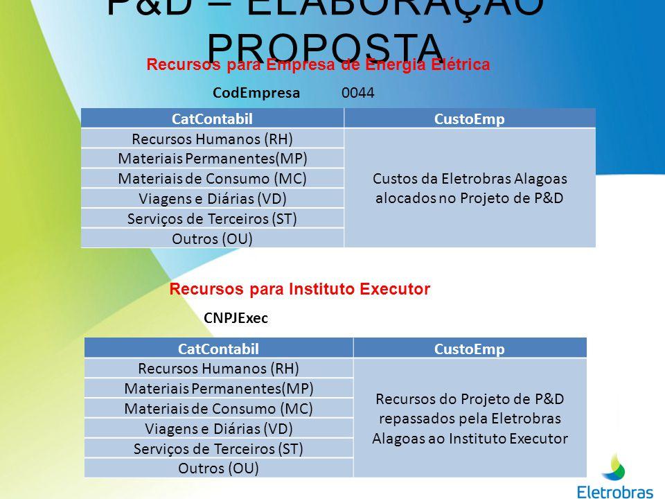 P&D – INFORMAÇÕES RELEVANTES Os custos de RH devem obedecer aos seguintes limites estabelecidos pela Eletrobras Distribuição Alagoas: