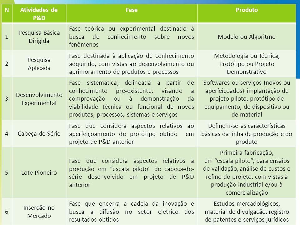 P&D – T EMAS E S UBTEMAS (E LETROBRAS A LAGOAS ) - MA=Meio Ambiente MA01 - Impactos e restrições socioambientais de sistemas de energia elétrica.