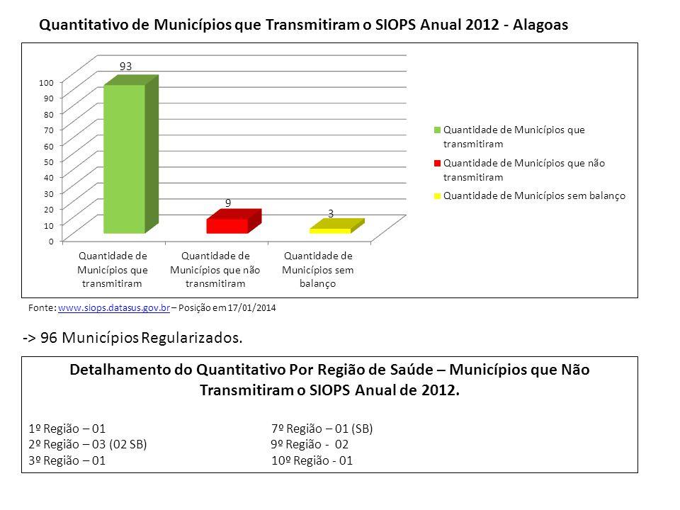 Quantitativo de Municípios que transmitiram o SIOPS Bimestrais/2013 por Macrorregião de Saúde Percentual de Transmissão dos Municípios Alagoanos – Por Bimestre/2013