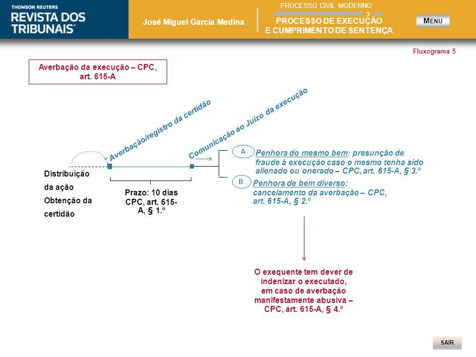 SAIR Distribuição da ação Obtenção da certidão Averbação da execução – CPC, art.