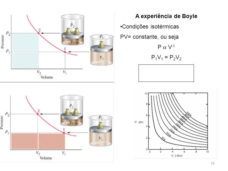 A experiência de Boyle Condições isotérmicas PV= constante, ou seja P V -1 P 1 V 1 = P 2 V 2 16