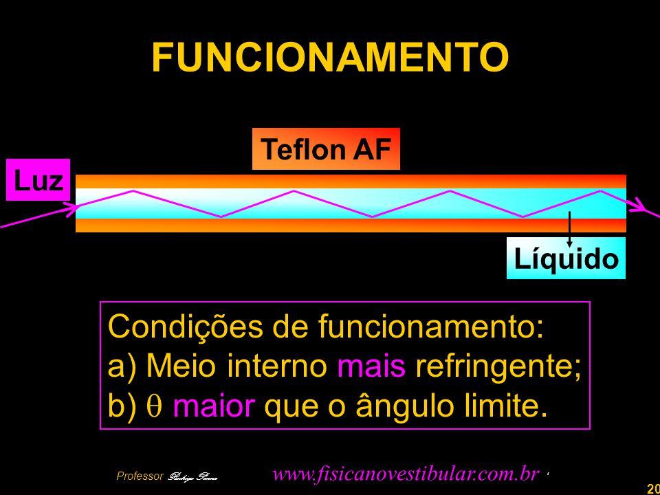 20 FUNCIONAMENTO Teflon AF Luz Líquido Condições de funcionamento: a) Meio interno mais refringente; b) maior que o ângulo limite.