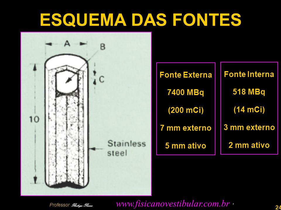24 ESQUEMA DAS FONTES Fonte Externa 7400 MBq (200 mCi) 7 mm externo 5 mm ativo Fonte Interna 518 MBq (14 mCi) 3 mm externo 2 mm ativo Professor Rodrigo Penna www.fisicanovestibular.com.br
