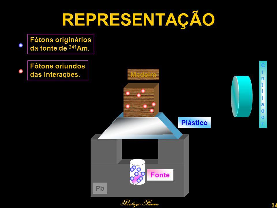 Rodrigo Penna 34 REPRESENTAÇÃO Fótons originários da fonte de 241 Am.