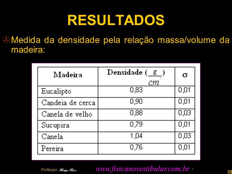 38 RESULTADOS Medida da densidade pela relação massa/volume da madeira: Professor Rodrigo Penna www.fisicanovestibular.com.br