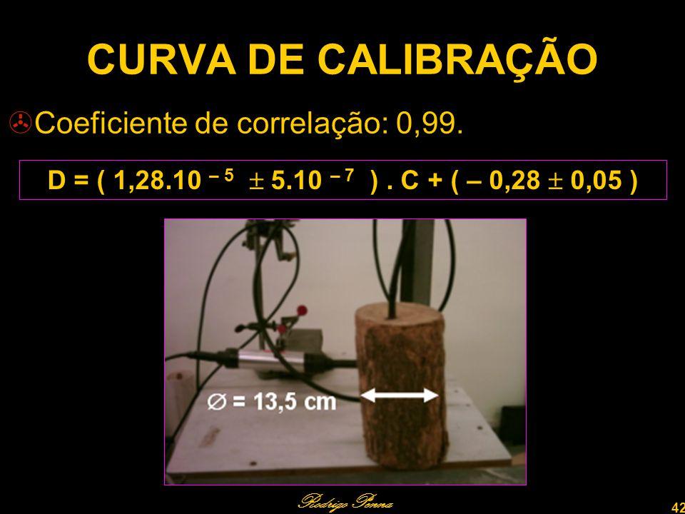 Rodrigo Penna 42 CURVA DE CALIBRAÇÃO Coeficiente de correlação: 0,99.