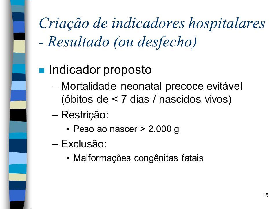 13 Criação de indicadores hospitalares - Resultado (ou desfecho) n Indicador proposto –Mortalidade neonatal precoce evitável (óbitos de < 7 dias / nascidos vivos) –Restrição: Peso ao nascer > 2.000 g –Exclusão: Malformações congênitas fatais