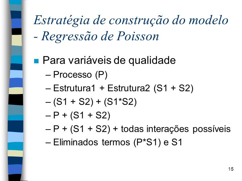 15 Estratégia de construção do modelo - Regressão de Poisson n Para variáveis de qualidade –Processo (P) –Estrutura1 + Estrutura2 (S1 + S2) –(S1 + S2) + (S1*S2) –P + (S1 + S2) –P + (S1 + S2) + todas interações possíveis –Eliminados termos (P*S1) e S1