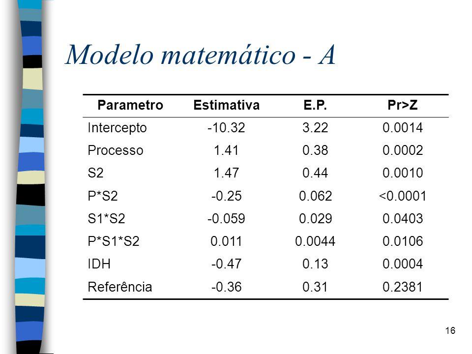 16 Modelo matemático - A 0.23810.31-0.36Referência 0.00040.13-0.47IDH 0.01060.00440.011P*S1*S2 0.04030.029-0.059S1*S2 <0.00010.062-0.25P*S2 0.00100.441.47S2 0.00020.381.41Processo 0.00143.22-10.32Intercepto Pr>ZE.P.EstimativaParametro