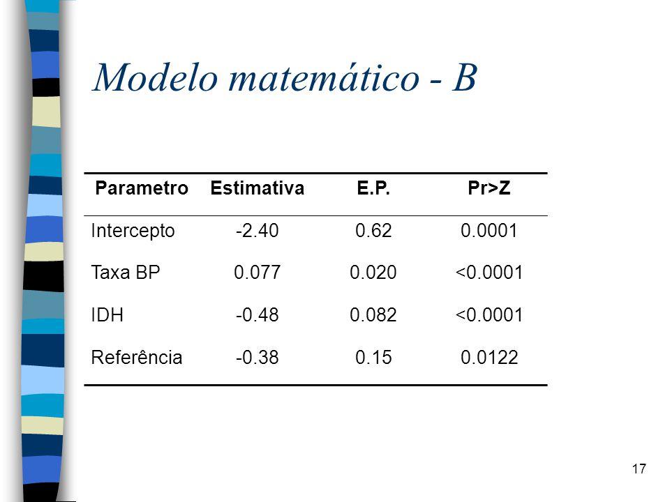 17 Modelo matemático - B <0.00010.082-0.48IDH 0.01220.15-0.38Referência <0.00010.0200.077Taxa BP 0.00010.62-2.40Intercepto Pr>ZE.P.EstimativaParametro