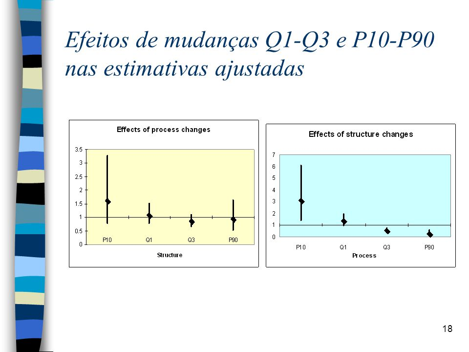 18 Efeitos de mudanças Q1-Q3 e P10-P90 nas estimativas ajustadas