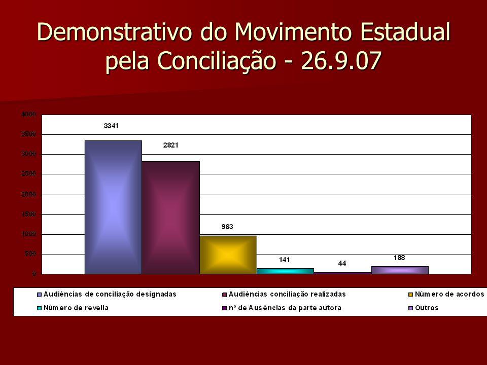 Demonstrativo do Movimento Estadual pela Conciliação - 26.9.07
