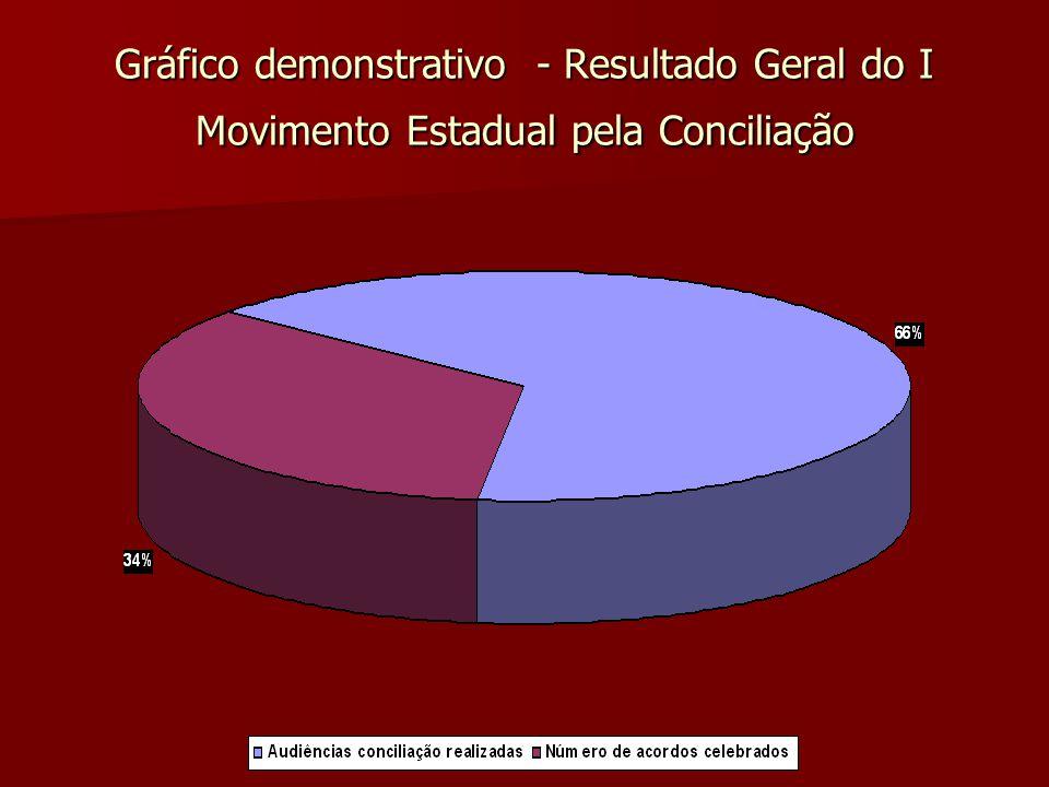 Gráfico demonstrativo - Resultado Geral do I Movimento Estadual pela Conciliação