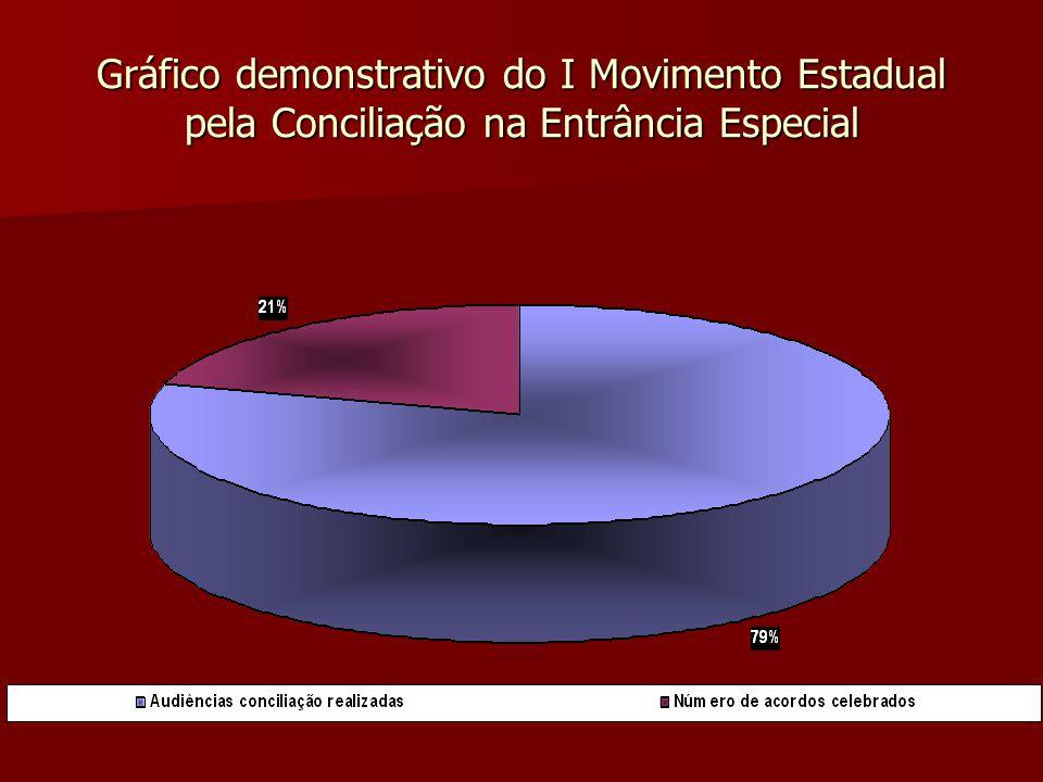 Gráfico demonstrativo do I Movimento Estadual pela Conciliação na Entrância Especial