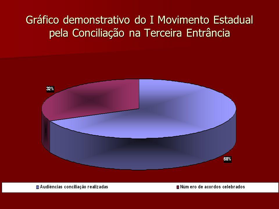 Gráfico demonstrativo do I Movimento Estadual pela Conciliação na Terceira Entrância