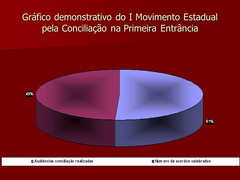 Gráfico demonstrativo do I Movimento Estadual pela Conciliação na Primeira Entrância