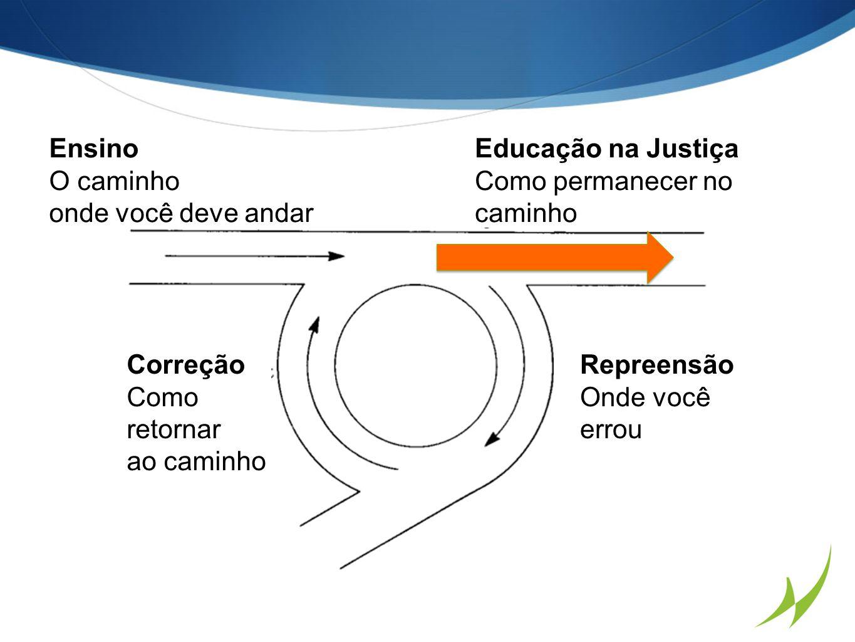 Ensino O caminho onde você deve andar Educação na Justiça Como permanecer no caminho Correção Como retornar ao caminho Repreensão Onde você errou
