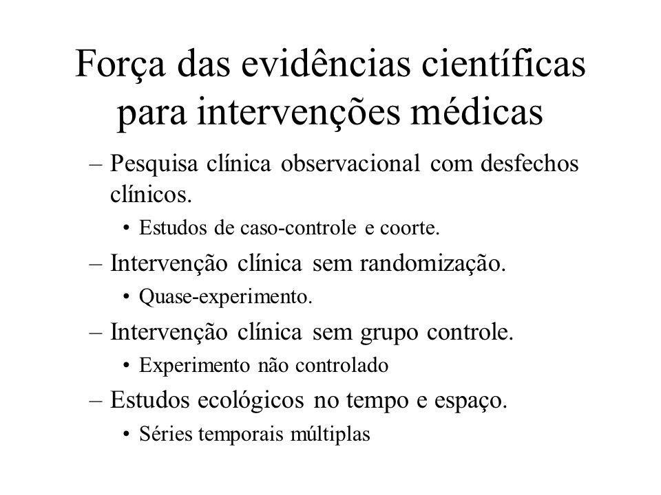Força das evidências científicas para intervenções médicas Fraca –Mecanismos (dedutiva) Pesquisa básica –Experiência clínica (indutiva) isolada ou de grupo de peritos Dados clínicos obtidos de forma não sistemática.