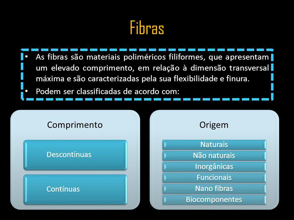 Fibras As fibras são materiais poliméricos filiformes, que apresentam um elevado comprimento, em relação à dimensão transversal máxima e são caracteri