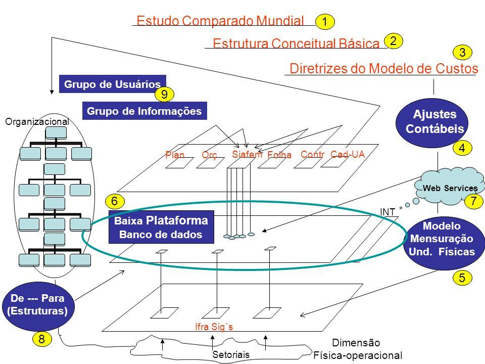 Siafem OrçPlanFolha ContrCad-UA Ifra Sig`s INT Organizacional Dimensão Física-operacional Diretrizes do Modelo de Custos Ajustes Contábeis Grupo de Us