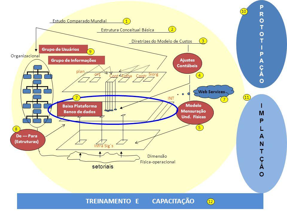Cont orç plan Folha Contr Siorg Infra Sig`s INT Organizacional Dimensão Física-operacional Diretrizes do Modelo de Custos Ajustes Contábeis Grupo de U