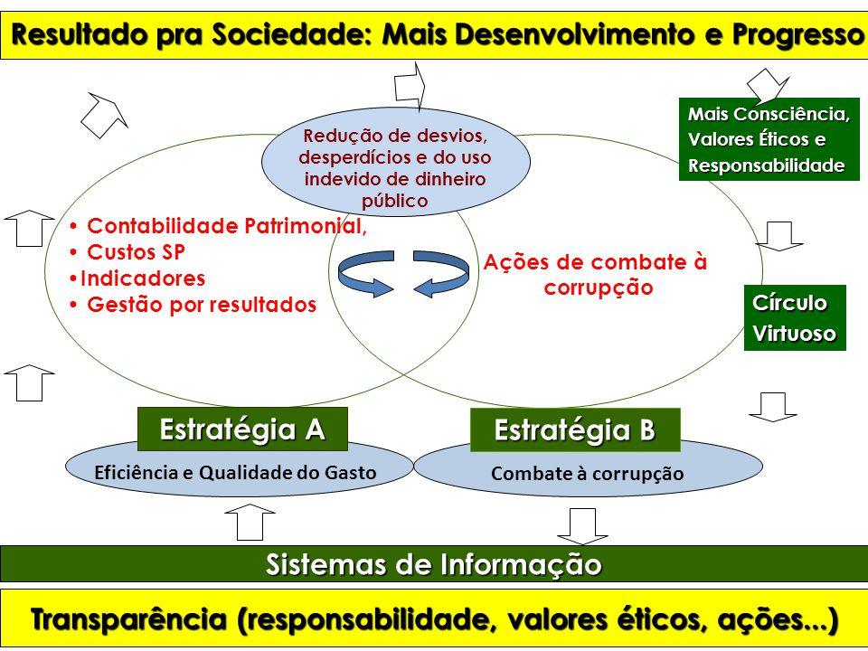 Estratégia A Estratégia B Contabilidade Patrimonial, Custos SP Indicadores Gestão por resultados Combate à corrupção Redução de desvios, desperdícios