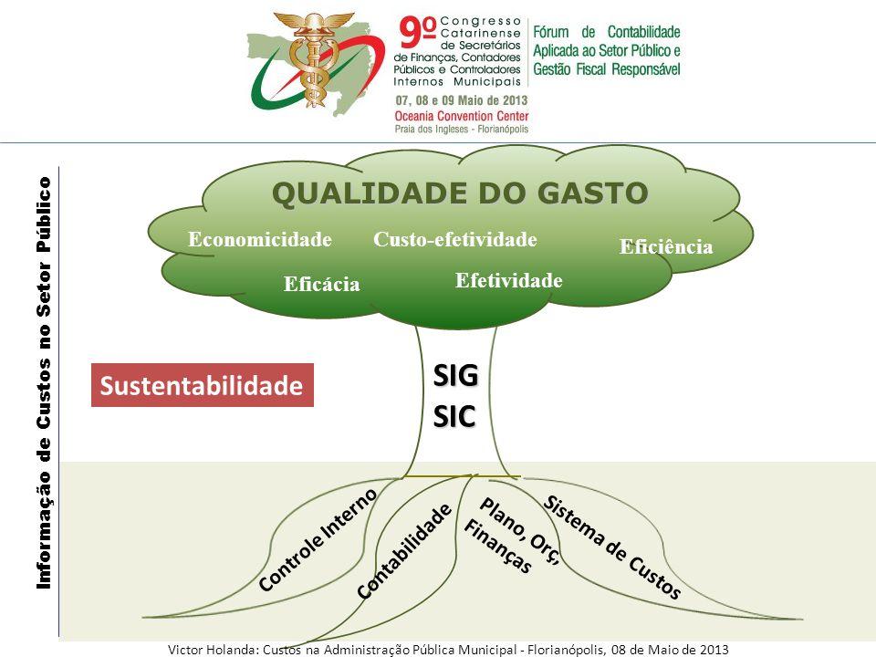 QUALIDADE DO GASTO Contabilidade Sistema de Custos Controle Interno SIGSIC Eficiência Custo-efetividadeEconomicidade Eficácia Efetividade Sustentabili