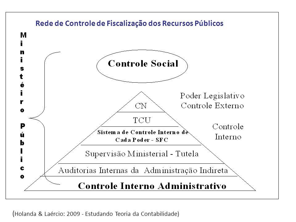 Rede de Controle de Fiscalização dos Recursos Públicos ( Holanda & Laércio: 2009 - Estudando Teoria da Contabilidade)