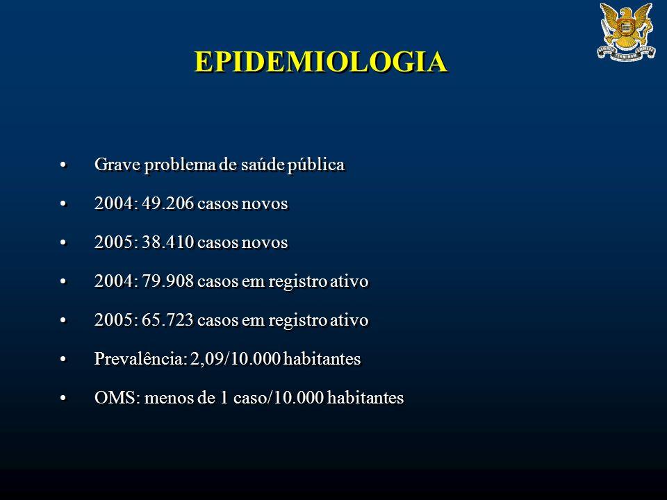 EPIDEMIOLOGIA Grave problema de saúde pública 2004: 49.206 casos novos 2005: 38.410 casos novos 2004: 79.908 casos em registro ativo 2005: 65.723 caso