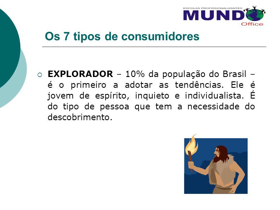 Os 7 tipos de consumidores EXPLORADOR – 10% da população do Brasil – é o primeiro a adotar as tendências. Ele é jovem de espírito, inquieto e individu