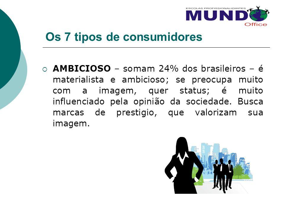 Os 7 tipos de consumidores AMBICIOSO – somam 24% dos brasileiros – é materialista e ambicioso; se preocupa muito com a imagem, quer status; é muito in