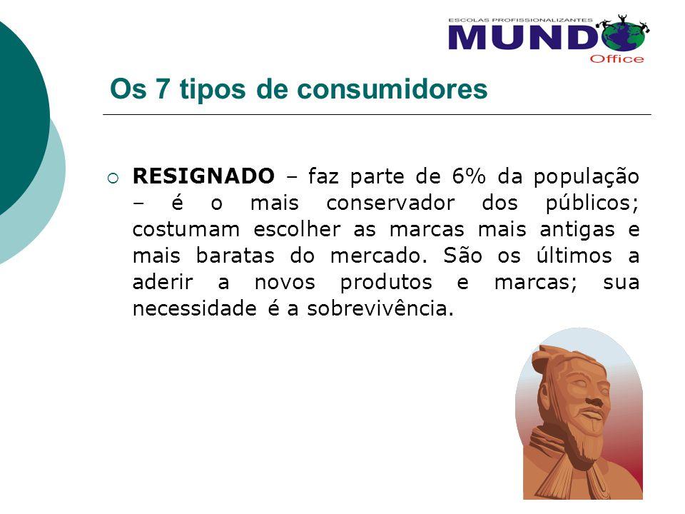 Os 7 tipos de consumidores RESIGNADO – faz parte de 6% da população – é o mais conservador dos públicos; costumam escolher as marcas mais antigas e ma