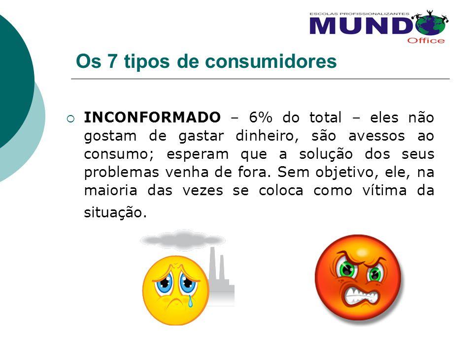 Os 7 tipos de consumidores INCONFORMADO – 6% do total – eles não gostam de gastar dinheiro, são avessos ao consumo; esperam que a solução dos seus pro